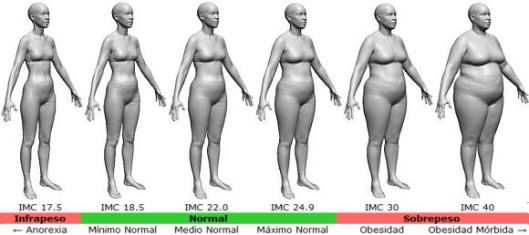 BMI-female-es